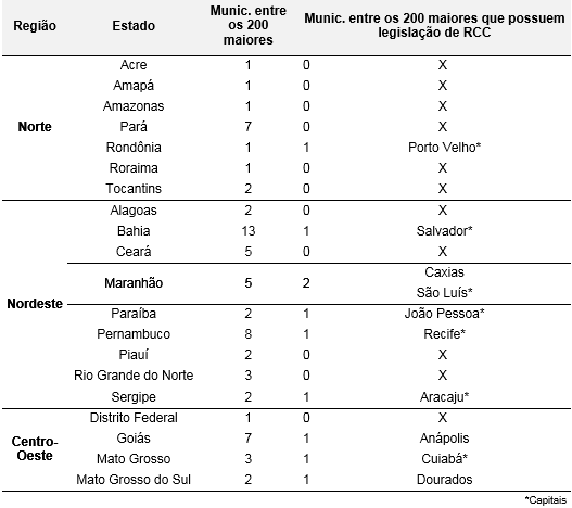 Leis brasileiras resíduos da construção civil